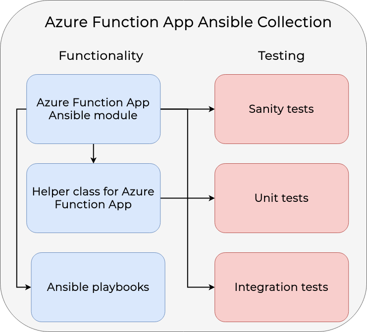 Plan for Azure Function App Ansible Collection.