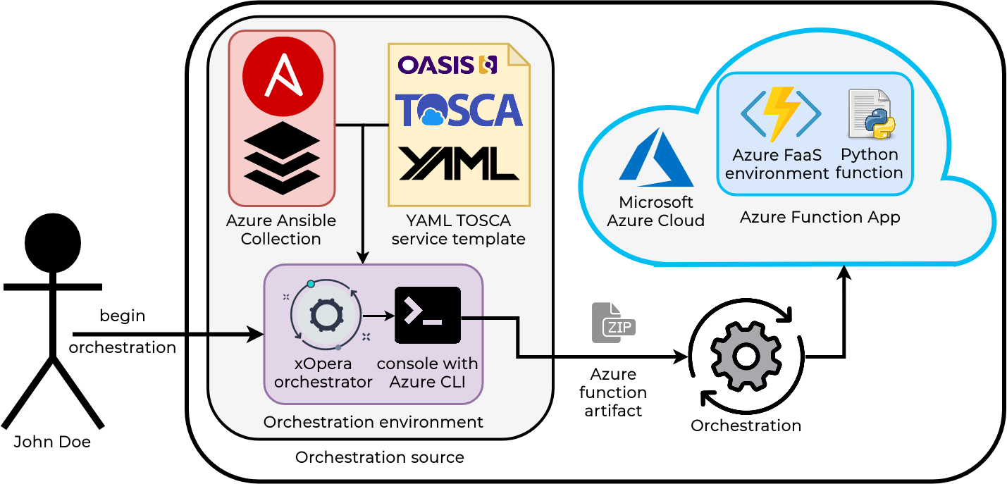 Orchestration and automation diagram for Azure function.